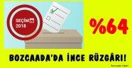 Bozcaada'da İnce 1.385 oy aldı!